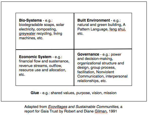 sustainability_boxes_chart