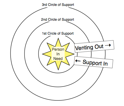 Vent Out - Support In