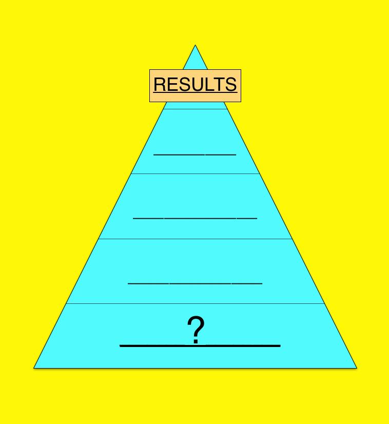 pyramid of enlightened results