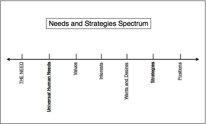 needs-and-strategies-spectrum
